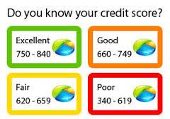 Credit Chart Insurance